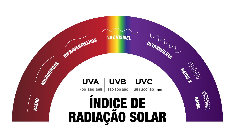 Índice de radiação solar