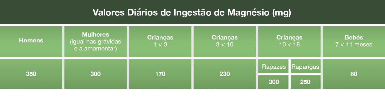 Valores diários de magnésio